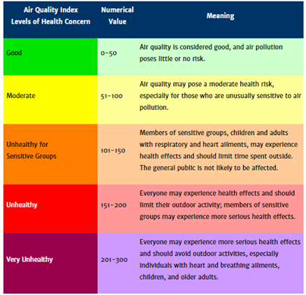 Air_Quality_Index