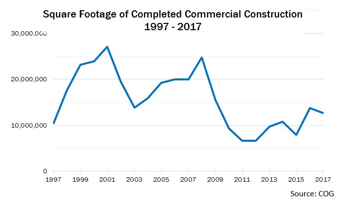 commercial_construction_2017_COG