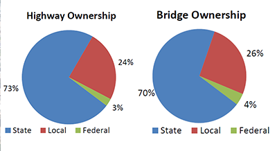 Highway and Bridge Ownership in the D.C. Region
