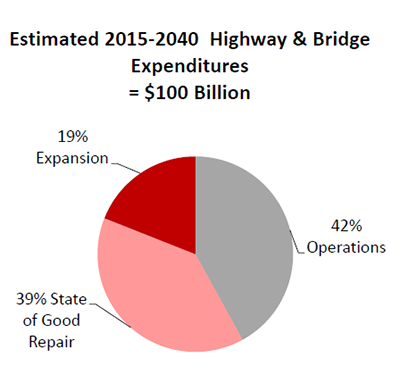 Estimated 2015-2040 Highway & Bridge Expenditures in D.C. Region