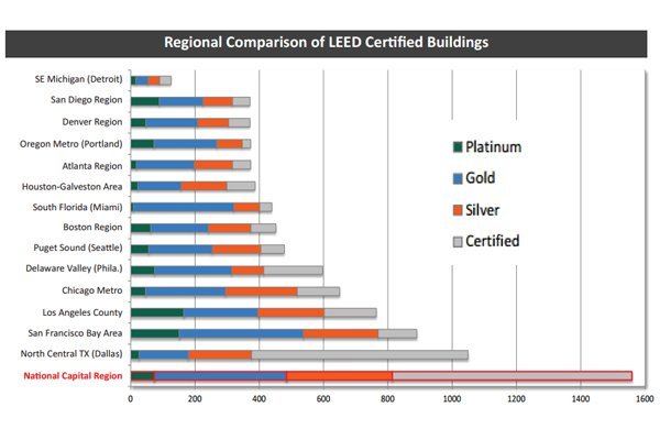 The Washington Region has significantly more LEED-certified buildings than any other region in the U.S.