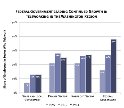 Federal Government Leading Continued Growth In Teleworking In The