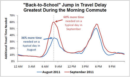 /transportation/weeklyreport/images/BacktoSchool_2011Hourly_draft2.png