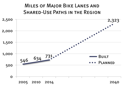 Miles of Major Bike Infrastructure, 2005-2040