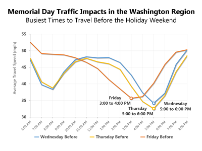 Busiest Times to Travel Before the Memorial Day Holiday Weekend