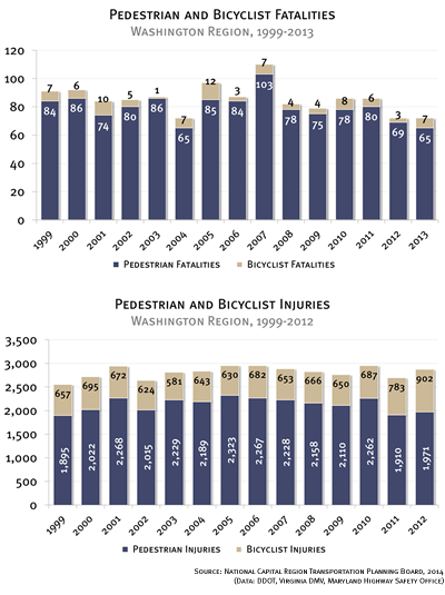 Pedestrian and Bicyclist Fatalities and Injuries in the Washington Region