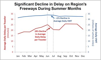(A graphic appears here showing the 0.6% decline in Average Daily VMT between June and July, and the 18% drop in Average Daily Delay per Person. To access a PDF of the graphic, visit: www.mwcog.org/transportation/weeklyreport/2012/files/07-17/SummerVMT-Delay.pdf)