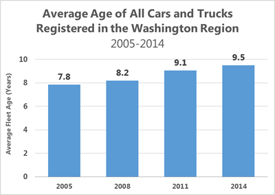 Thursday Before Memorial Day Was the Worst Traffic Day in the Washington Region in 2014